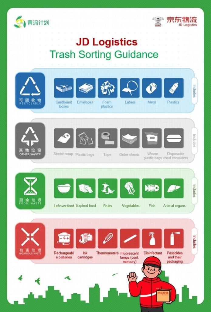 JD's trash sorting guidance