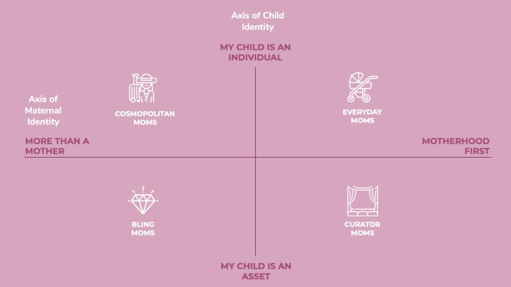 Key segments of maternal and child identity
