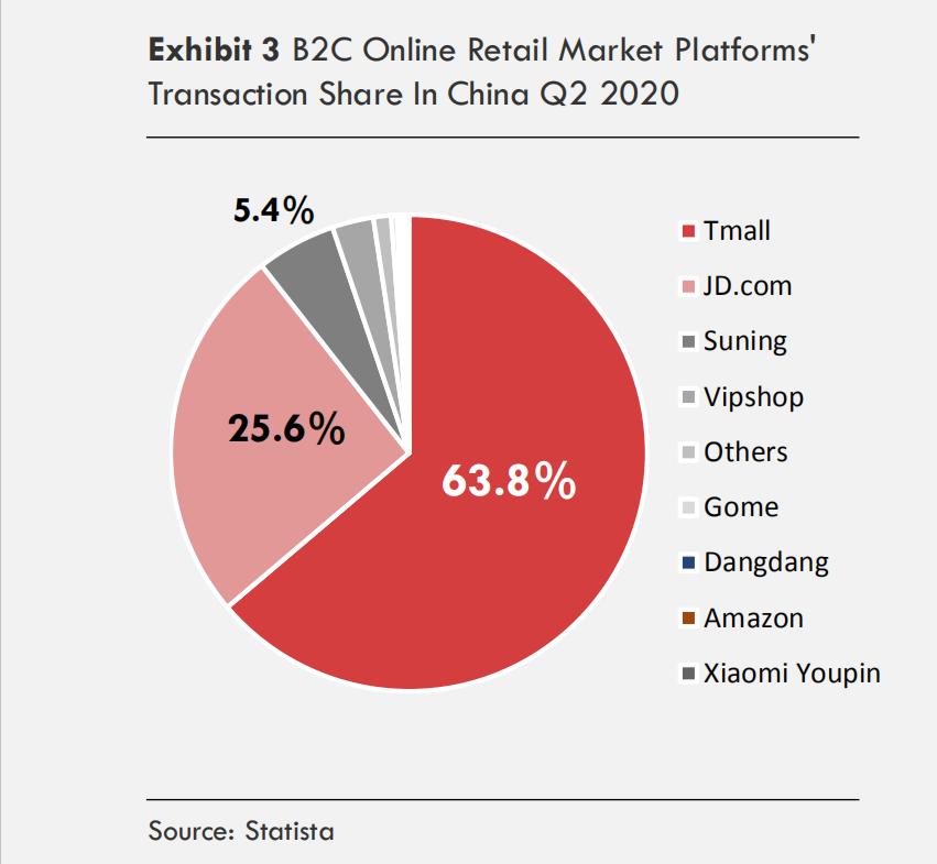 Online retail market platforms in China