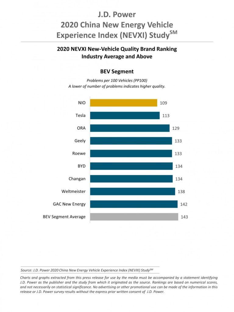 New Energy Vehicle Experience Index Survey