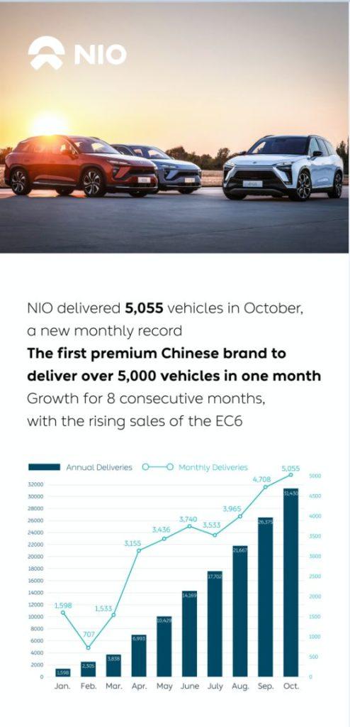NIO October Delivery Update