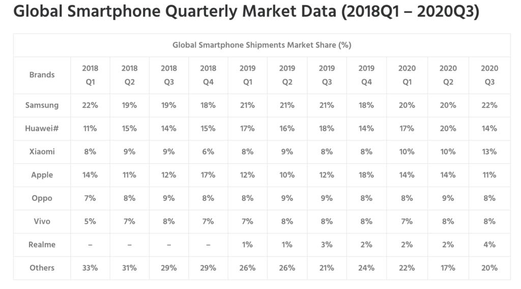 Global Smartphone Shipments Market Share