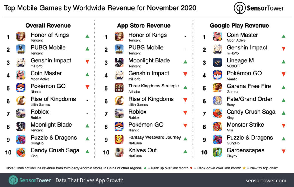 Top grossing mobile games dominated by Chinese companies