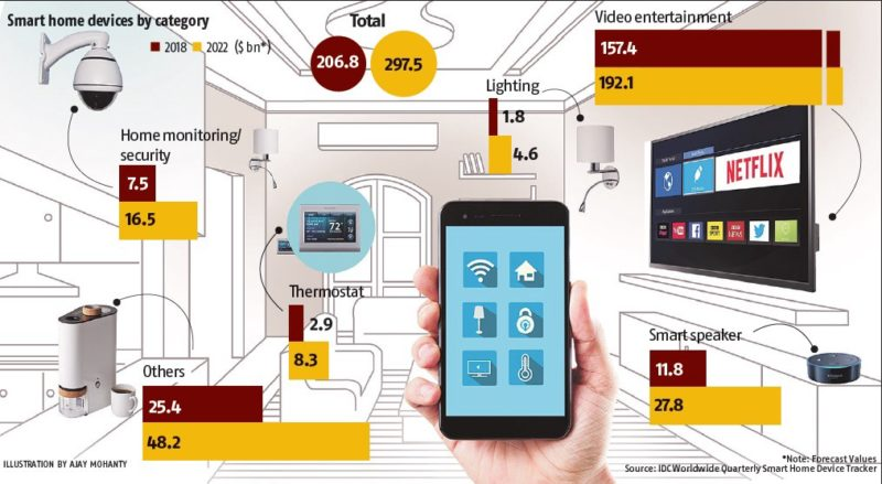 Expansion of China's smart device market. Credit: Towards Data Science