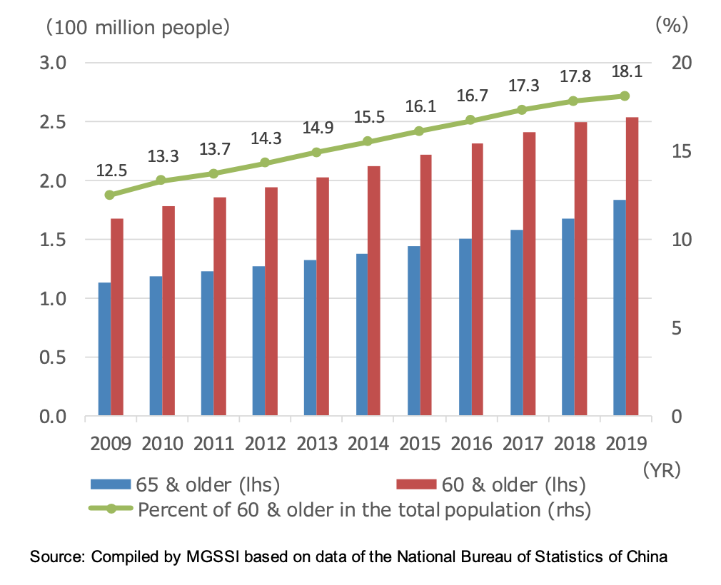Population trends for China's elderly.