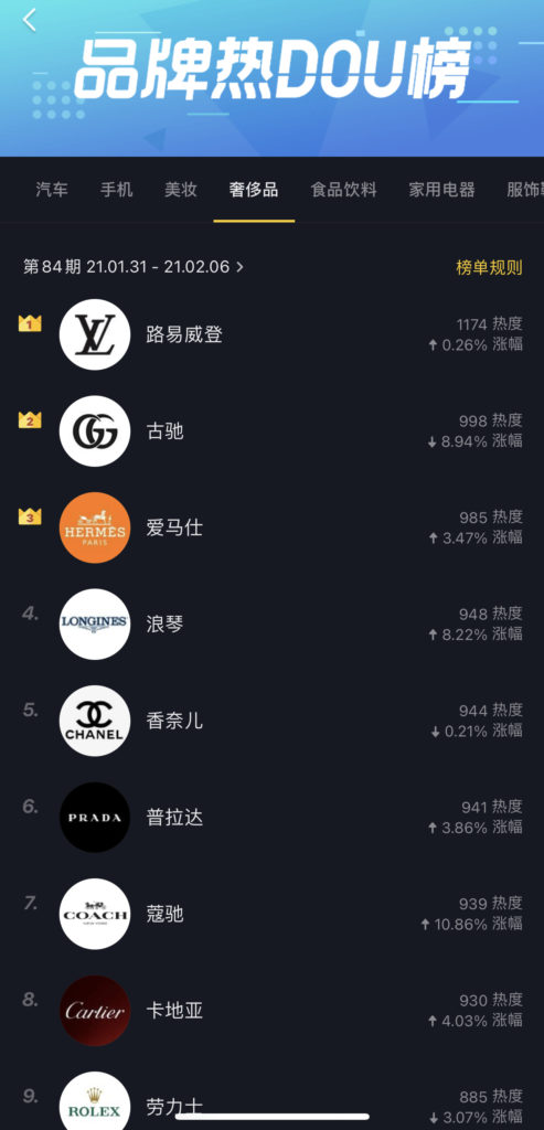 Brands engagement ranking on Chinese TikTok