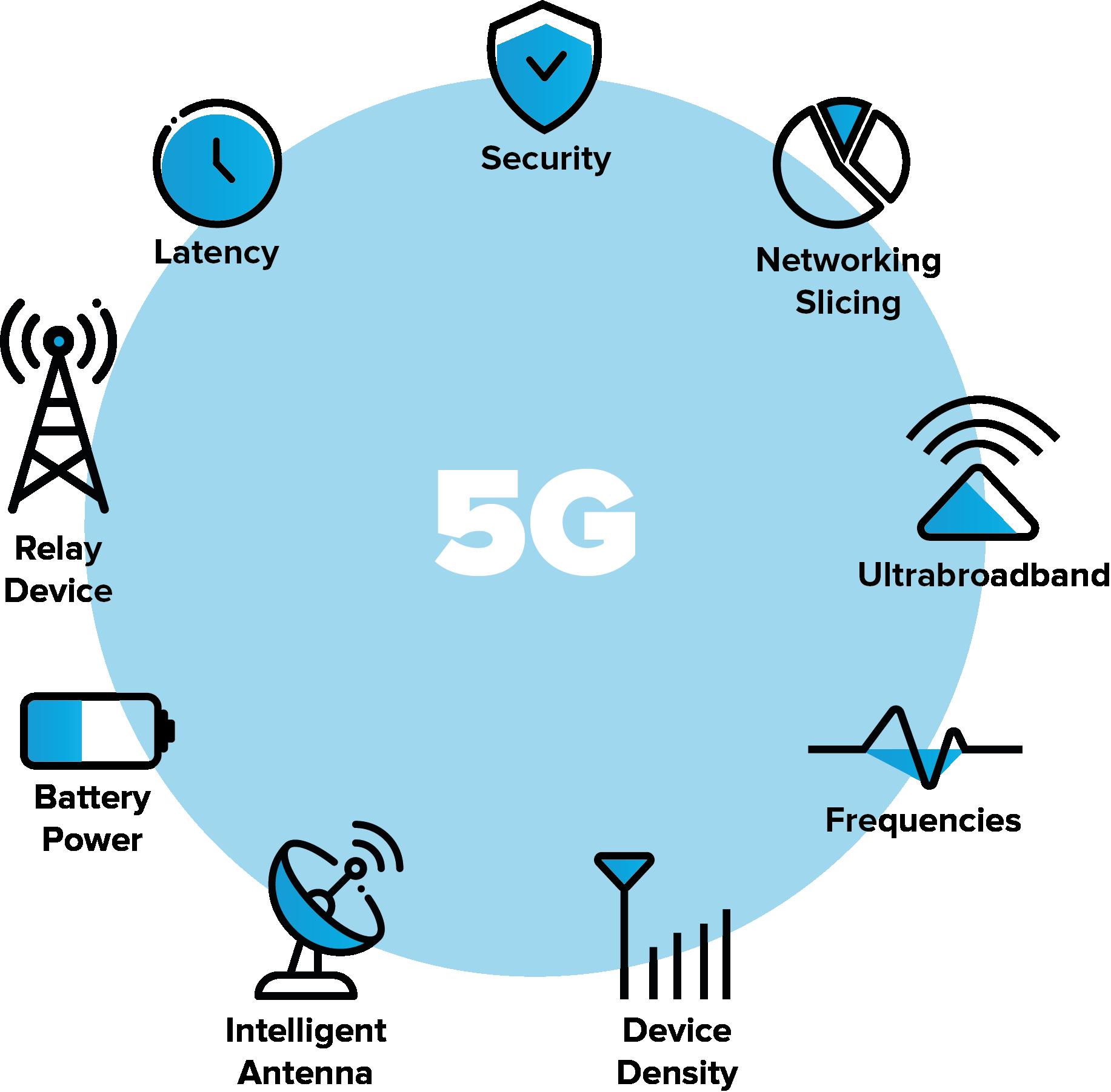 china's 5G progress. Credit: Reply