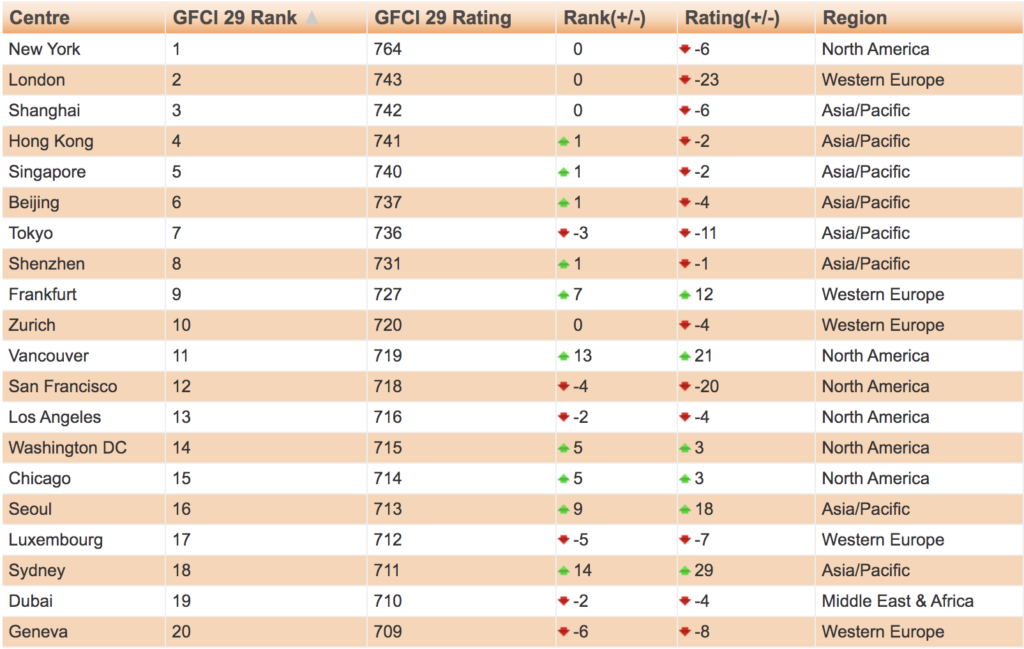 Global Financial Centers ranking