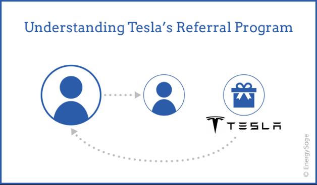 Tesla's referral program