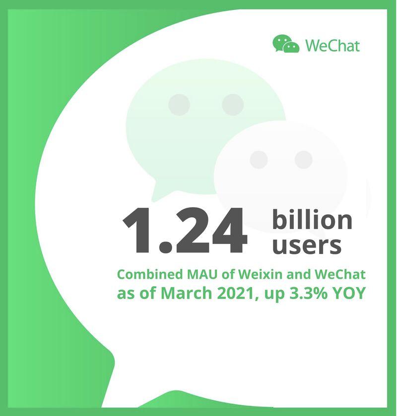 WeChat reaches 1.24 billion users